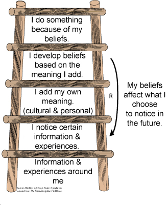 My Leadership Journey: Ladder of Inference