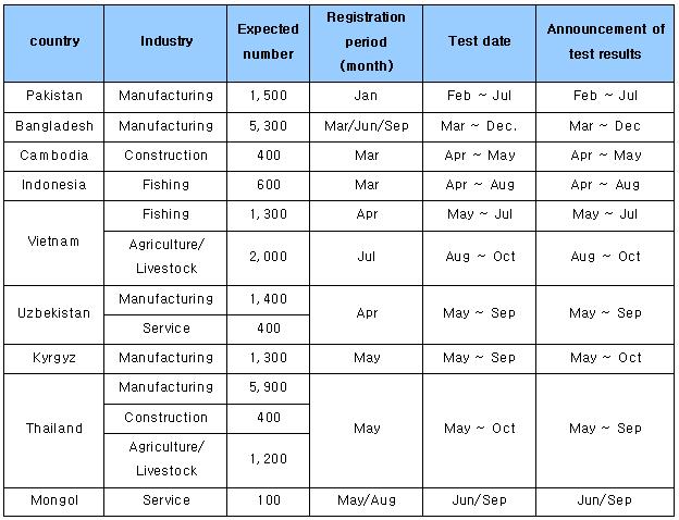 cbt test schedule