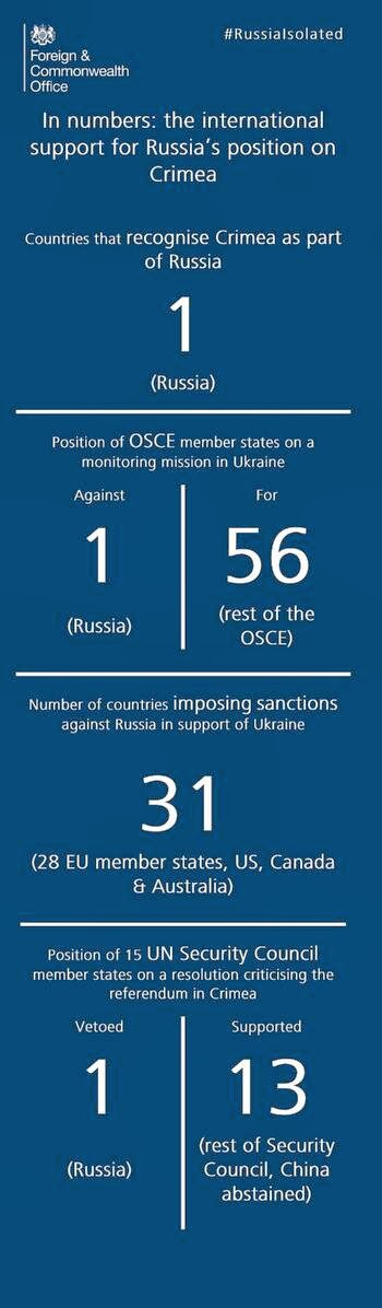 Russia isolated on Crimea in world community