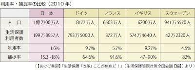 先進国の生活保護利用者数と利用率・捕捉率の比較