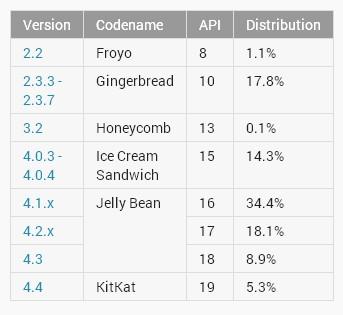 KitKat supera il 5%, Jelly Bean oltre il 60%, in calo Gingerbread