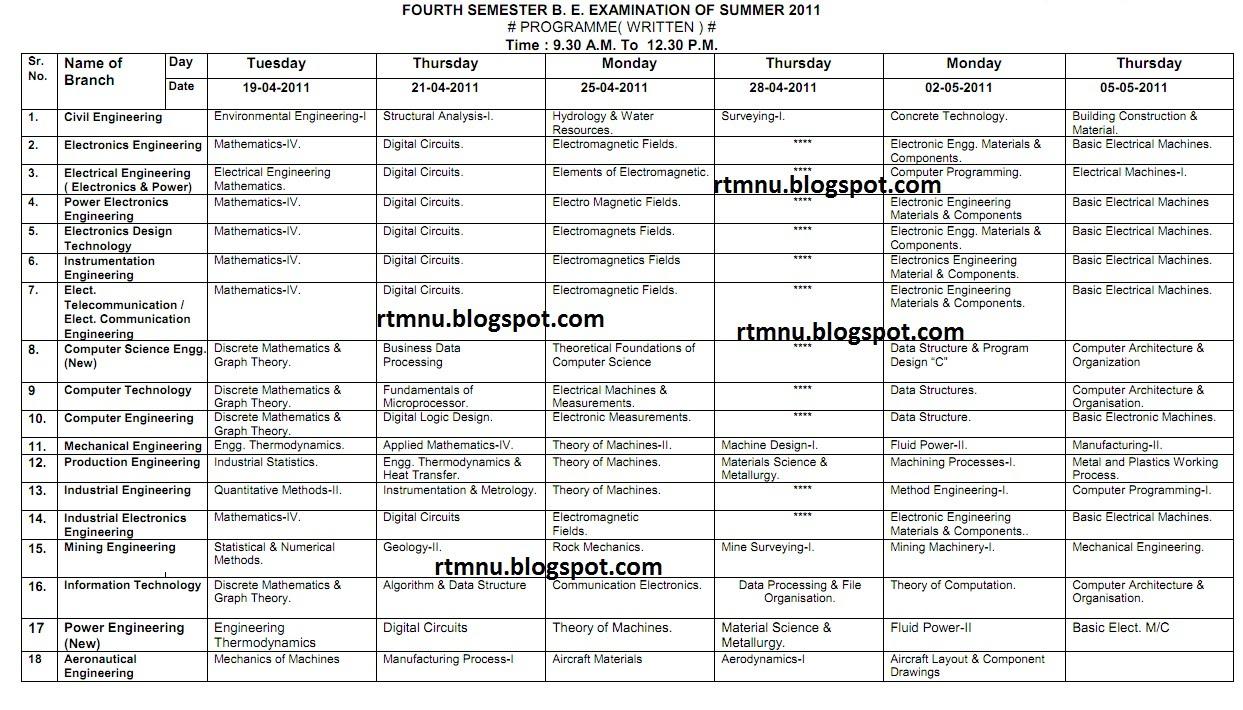 Nagpur university 39 s home fourth semester b e for Rtmnu time table 4th sem