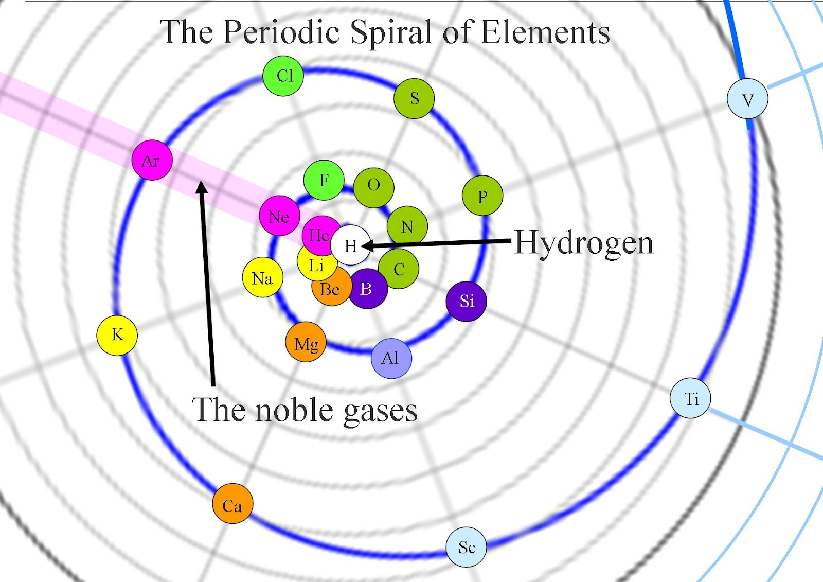 Inert gases on the periodic table image collections periodic quantum art and poetry the periodic spiral of elements an artist the periodic spiral of elements gamestrikefo Choice Image