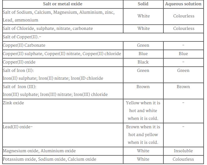 Tips Mudah Menghafal Spm Kimia Bab8 Garam Part Ii Tips Mengayat Roadtospm