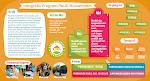 Infografis Program PAUD Muwahhidin
