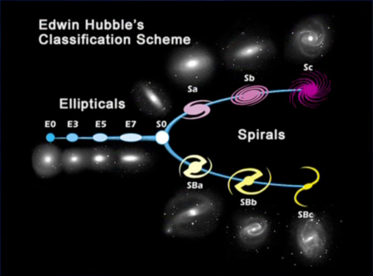 galactic developed by edwin hubble classification scheme - photo #9