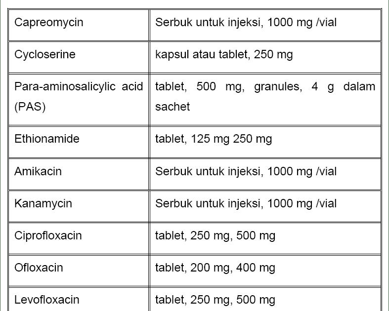 Segala hal mengenai Resep dan perhitungan Dosis