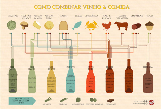 Você sabe cozinhar! Acredite! Vinho, harmonização, dicas, combinar, comida