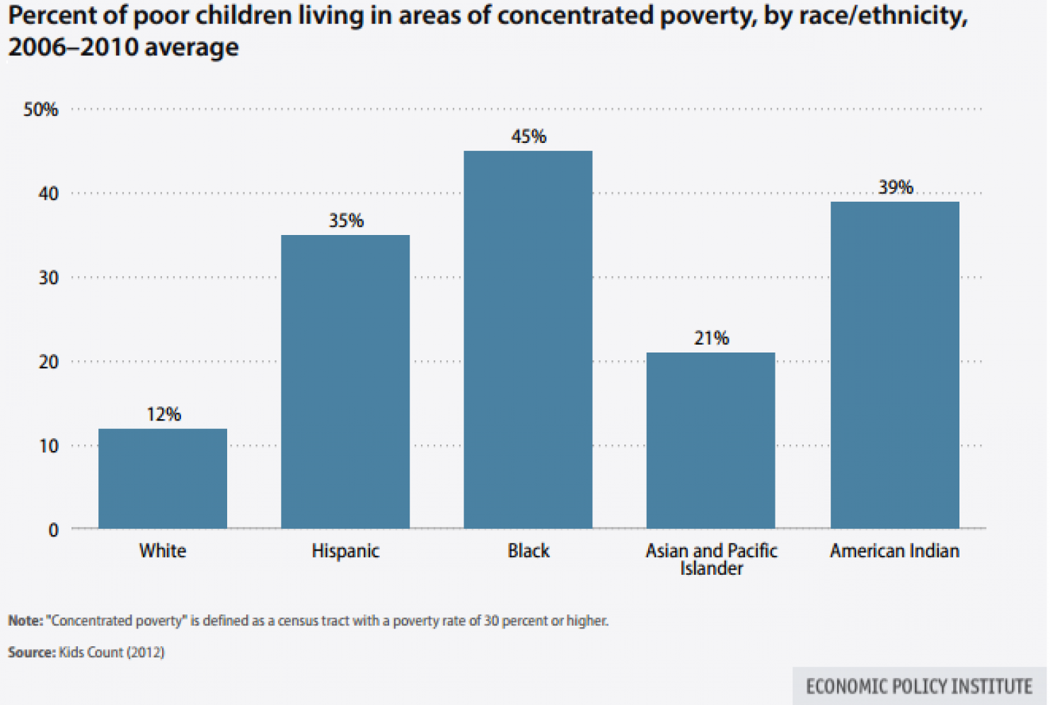 America's Poverty-Education Link
