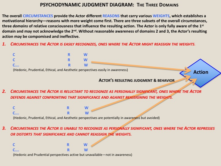 describe key elements of psychodynamic theory Freud's psychoanalytic theory even though most of his ideas have been abandoned by modern psychology, his psychoanalytic theory formed the basis describe the.