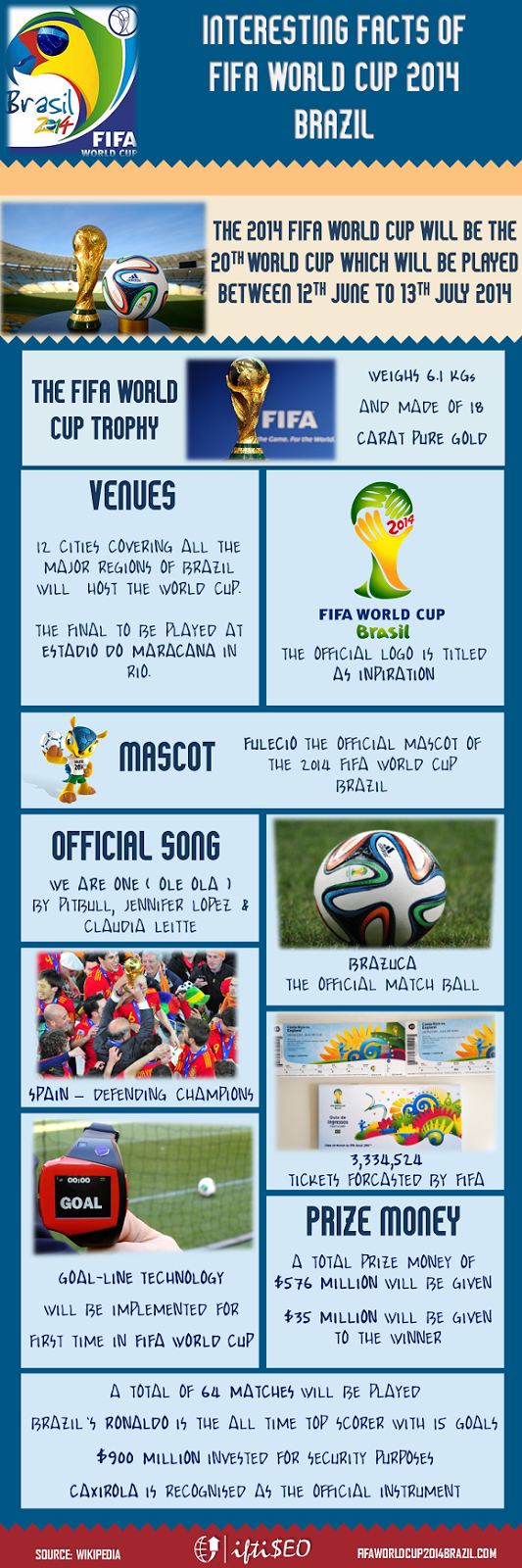 Interesting Facts of FIFA World Cup 2014 Brazil [Infographic]
