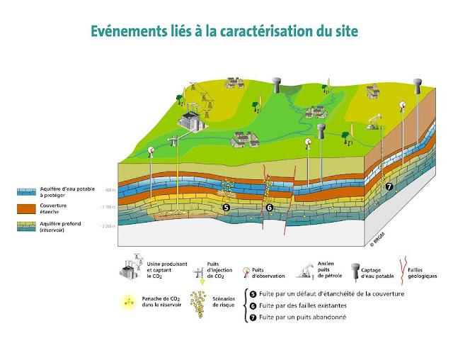 Critères de sécurité pour le stockage géologique du CO2