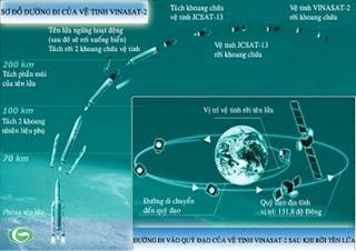 Đồ họa mô phỏng đường đi của vệ tinh VINASAT-2.