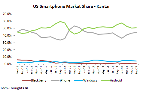 US Smartphone Market Share - Kantar