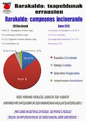 RESIDUOS. Barakaldo: txapeldunak erretzen. 2013 -//- Barakaldo: campeones incinerando. 2013