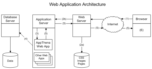 Secure web application part i by bhashit pandya for Architecture application web