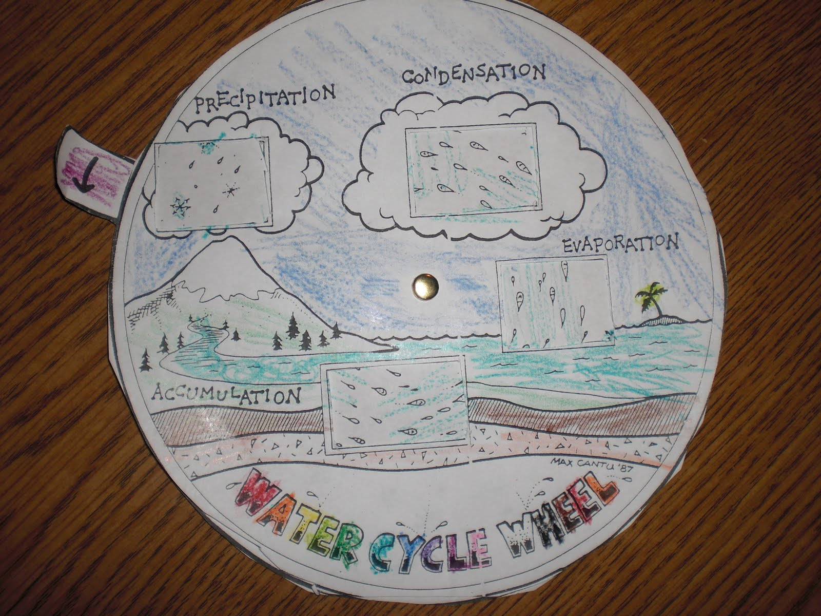 Here are the Water Cycle Wheels we made....super great for a visual ...
