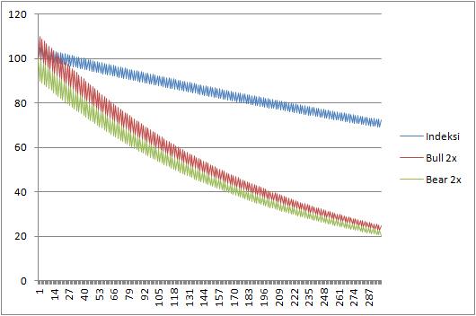 Kuva. Simulaatio indeksistä, jonka arvo kasvaa joka toinen päivä 5 prosenttia ja laskee 5 prosenttia joka toinen päivä, 300 päivän ajanjaksolta. Indeksin arvo vähenee hiljakseen, koska -5 prosenttia on absoluuttisesti suurempi luku kuin +5 prosenttia. Sekä Bull että Bear –rahaston arvo laskee.