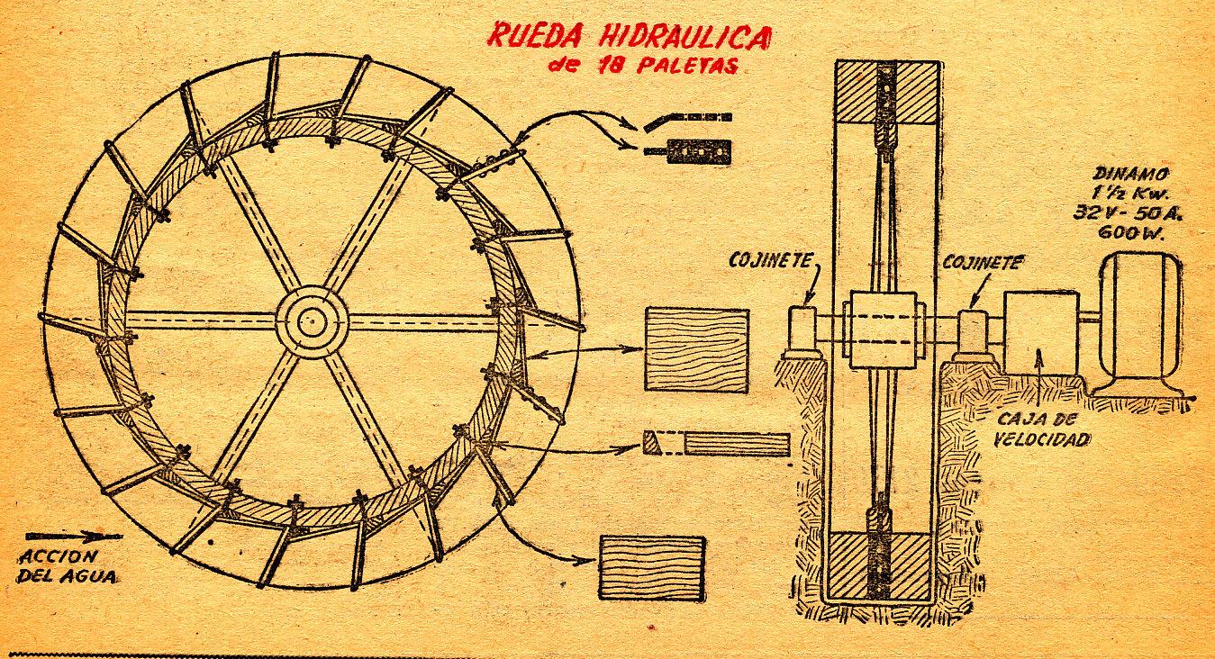 como hacer una turbina pelton casera reformas marbella eu