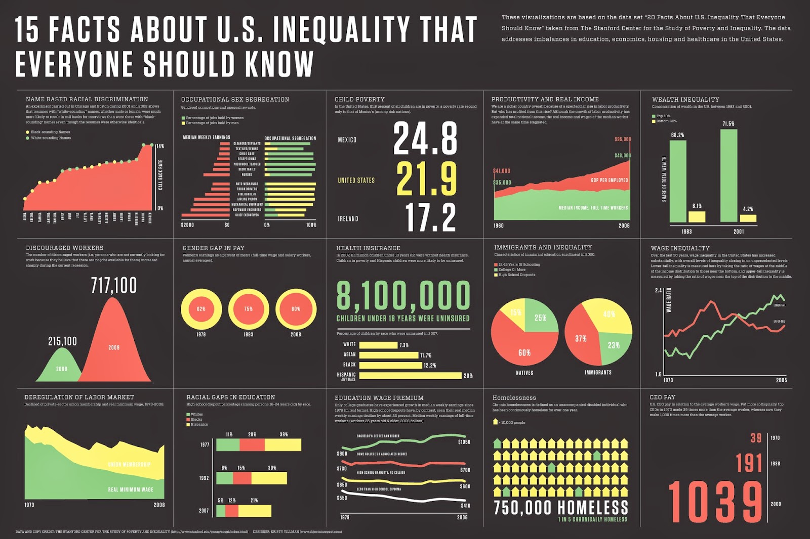 the increase of economic inequality in the united states and the reasons behind it The impact of education on economic inequality is still profound in developed countries and cities [3] although there the rightward shift in the demand for skilled labor creates an increase in the relative wages of the skilled the concept behind it is a theoretical process called wealth concentration.