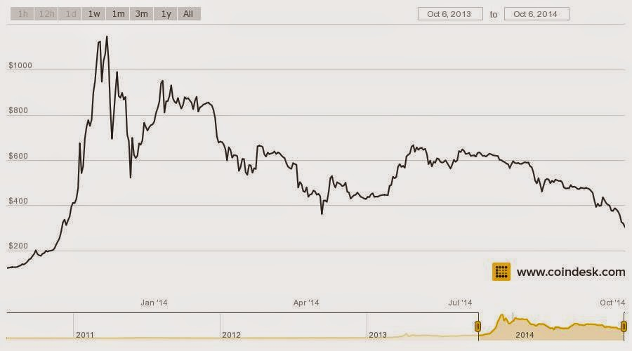 Bitcoin Price Value one year Graph