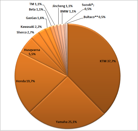 2013 Dakar manufacturers market share motorcykles