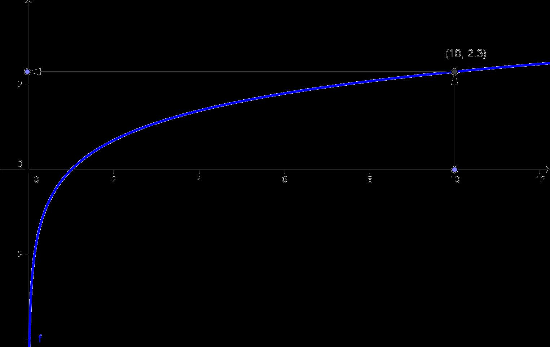 Mathematik für die Berufsmatura: Logarithmen - Theorie