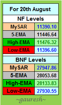 NF &BNF Levels