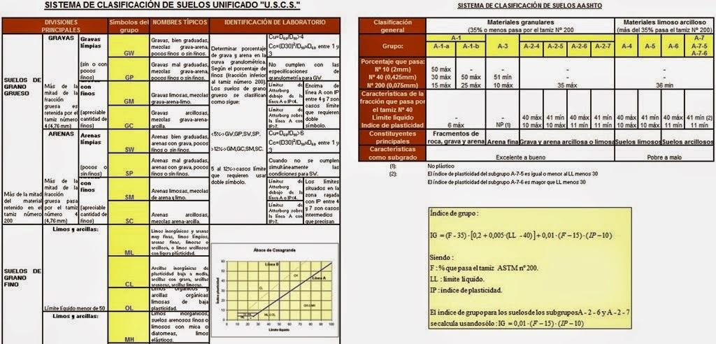Sistema de clasificación unificado U.S.C.S