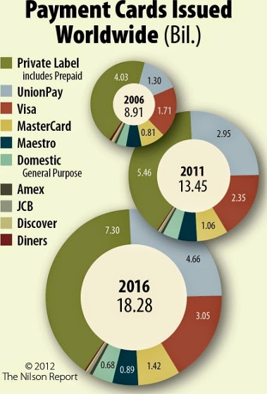 plastic cards break up by Numbers