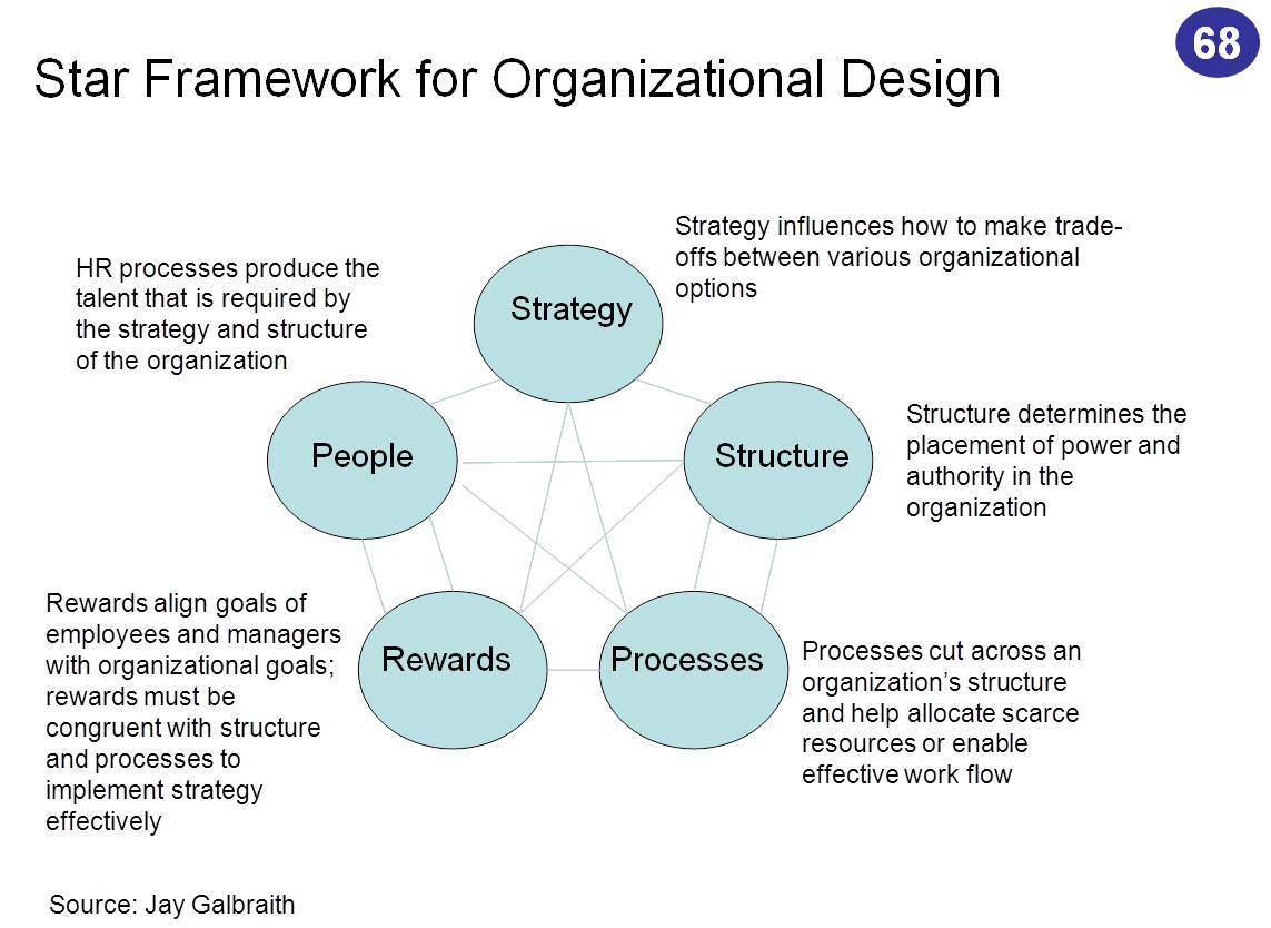 jay galbraith s star model Jay r galbraith (feb 26, 1939 - april 8, 2014) was an american organizational theorist, consultant and professor at the international institute for management development , known for his work on strategy and organization design.