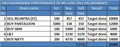 ONLY GAIN PERFORMANCE OF 4TH MAY 2012 ON (MONDAY)