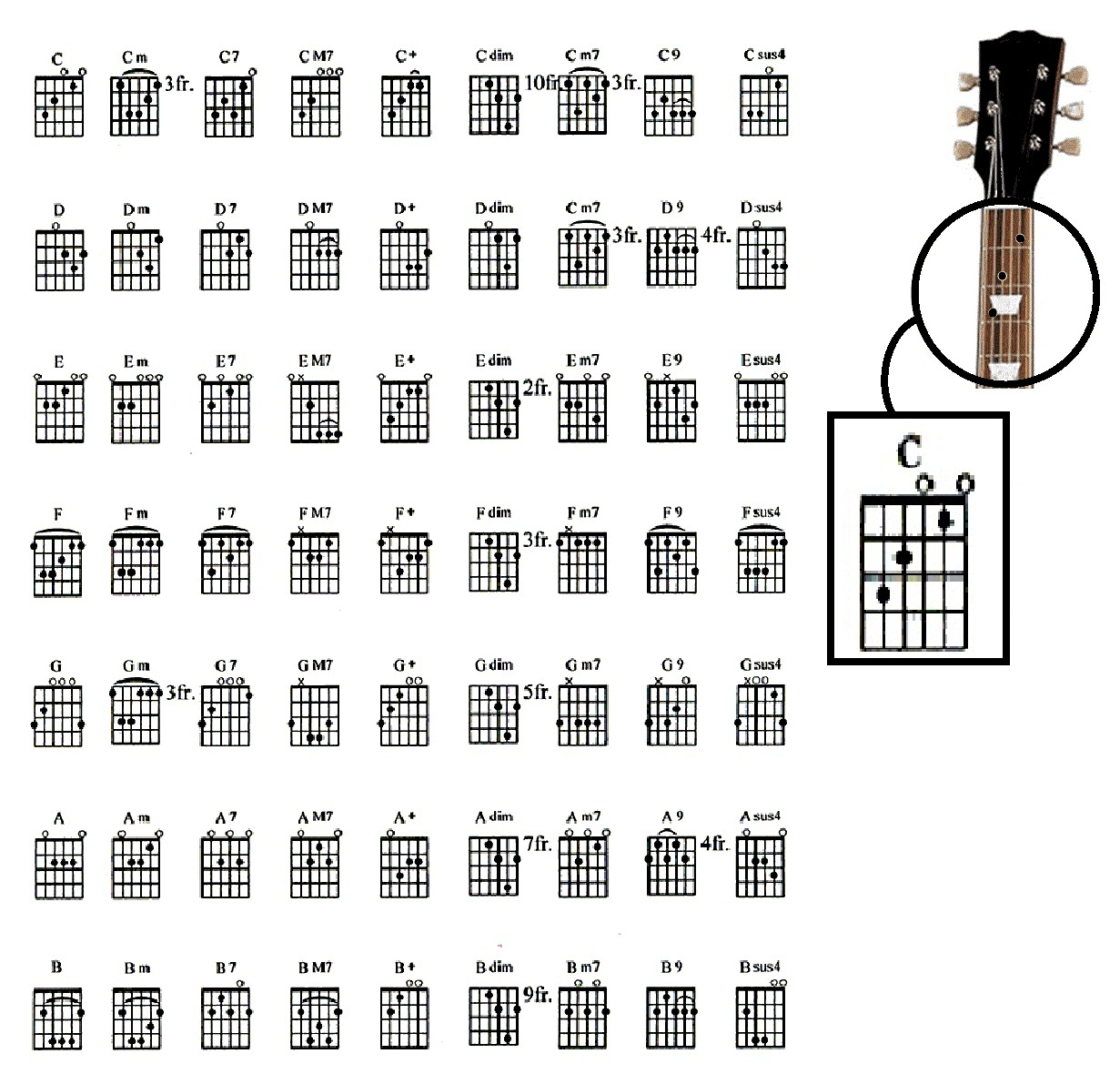 All Guitar Chords: Music: Learn Guitar Chord