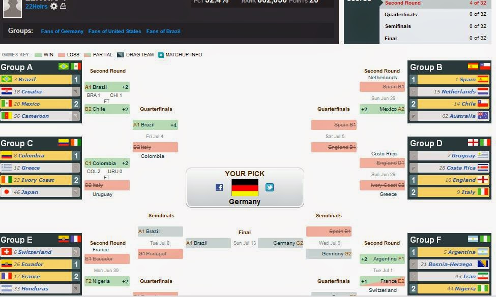 photograph relating to Fifa World Cup Bracket Printable named Espn football globe cup bracket