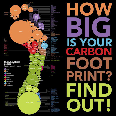 Carbon footprint of countries (infographic)