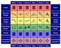 Architecture Zachman Framework5