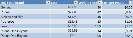 Cheapest Dog Food Prices
