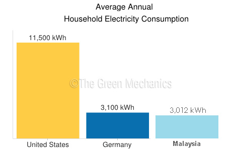 What is your Household Electricity Use?