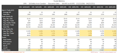 Iron Condor Trade Metrics SPX 38 DTE 20 Delta Risk:Reward Exits