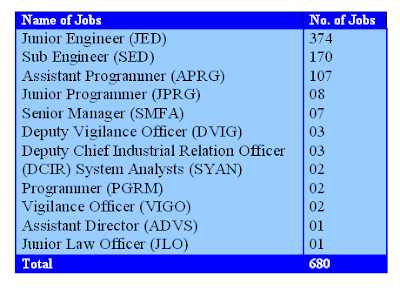 MSEDCL Recruitment 2013