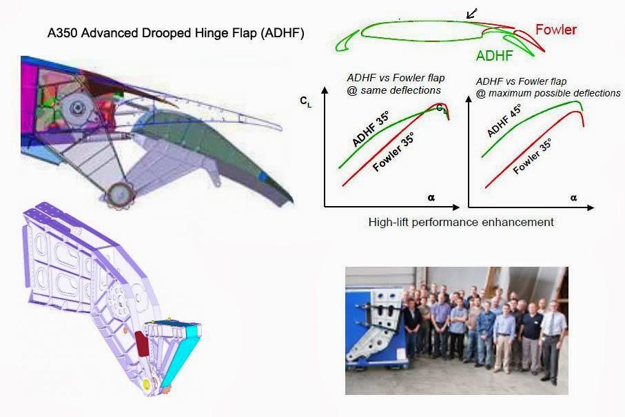 A350 Xwb News The Adhf Quot Advanced Dropped Hinge Flap