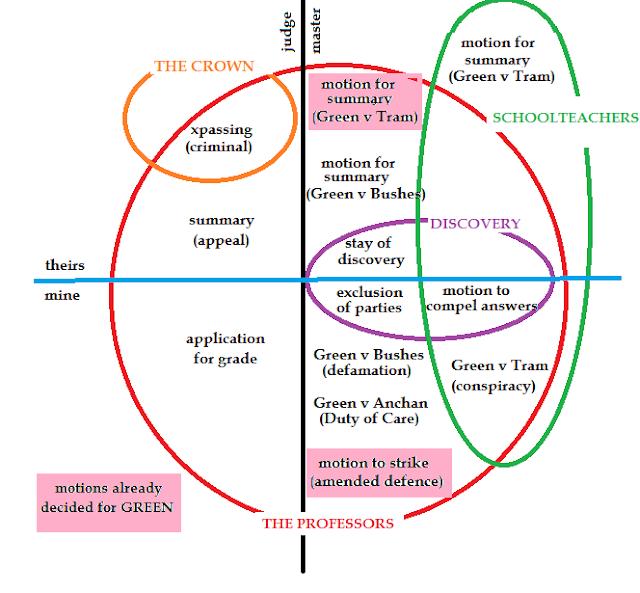 how to draw a 4 circle venn diagram