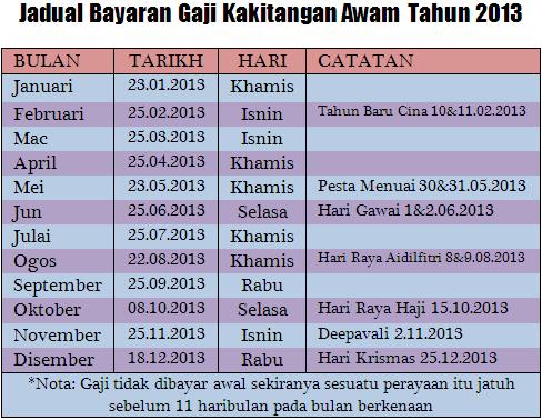 Gaji bulan 11/2012 dah lama habis. Gaji bulan 12/2012 lambat lagi!