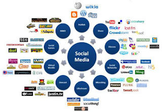 social-networking-sites