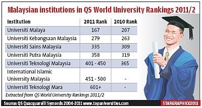 senarai ranking universiti di Malaysia 2011