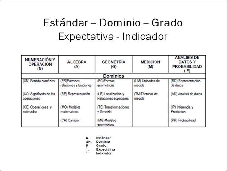 Estándares - Expectativas - Procesos - Dominio - Indicador