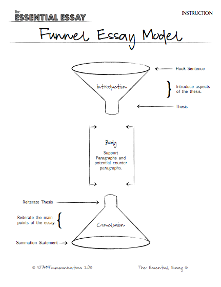 expository essay components