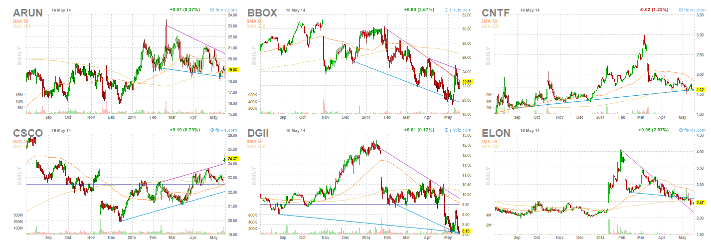 Top Networking & Communication Devices stocks