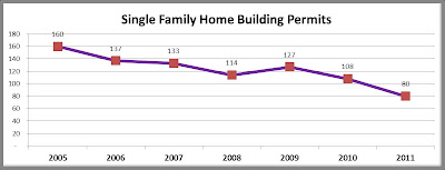 Single Family Home Building Permits in Iowa City