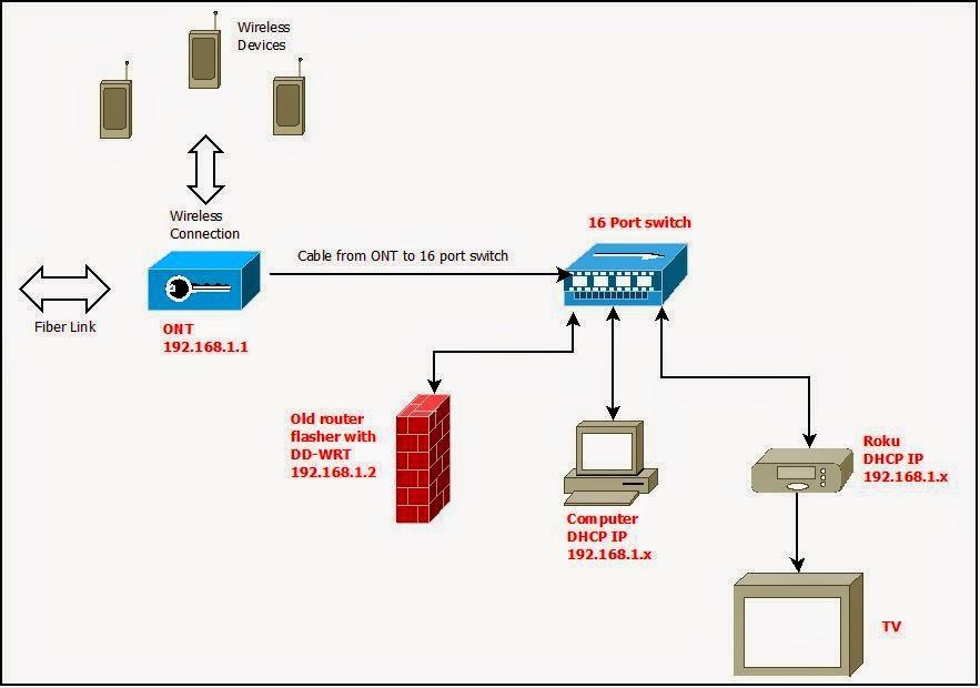 roku diagram set up roku wiring diagram free